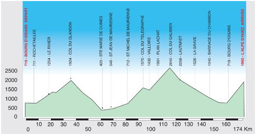 The Marmotte Route Altitudes